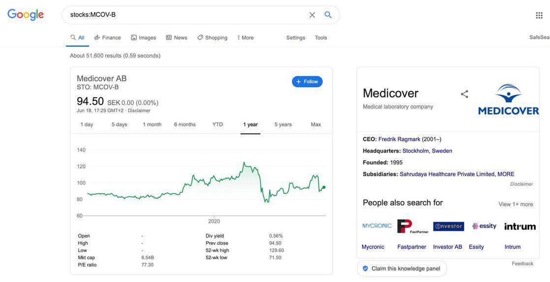 stocks MCOV B medicover