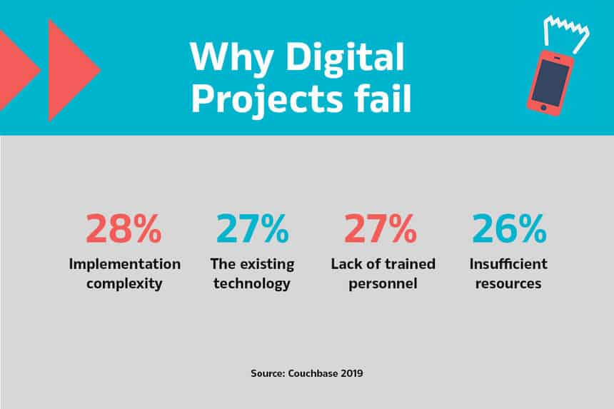 reasons why digital projects fail