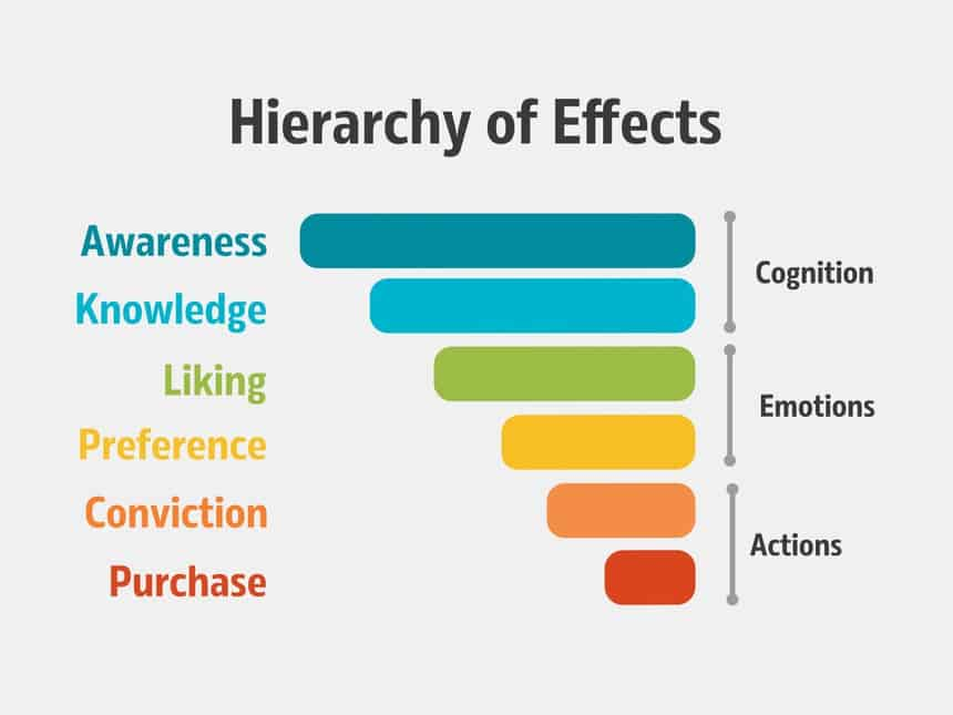 Hierarchy of effects stages